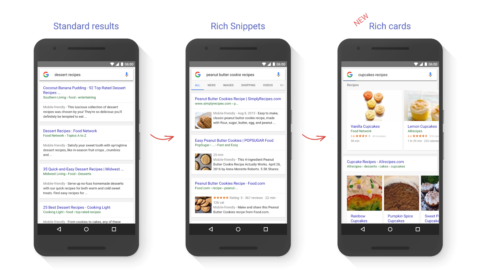 Google Standard Results vs Rich Snippets and Rich Cards